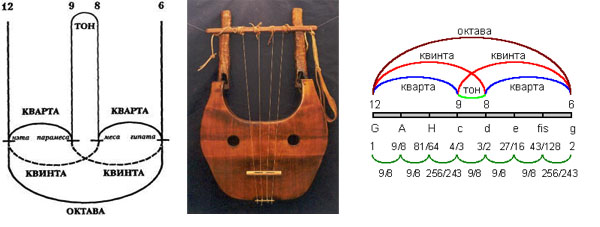 mathematic_lyre